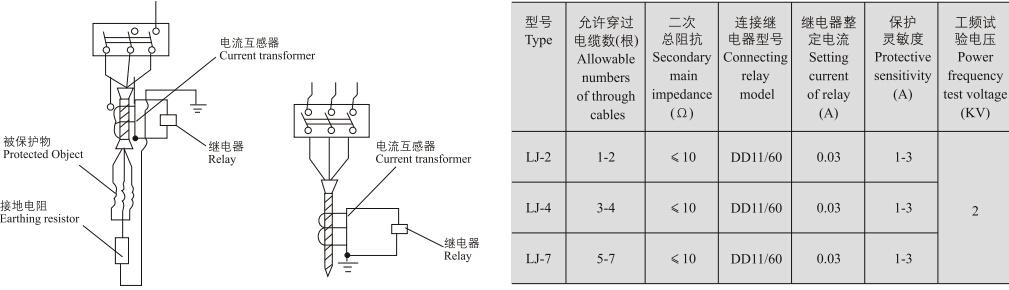 LJ-2、4、7零序电流互感器 LJ-2、4、7 型零序电流互感器为户内型产品,供接地电流系统中发电机、同期调相机或电动机的接地保护用。与本型电流互感器连用的继电器为DD-11/60型,当保护范围内有接地故障时,故障电流通过电缆在互感器二次回路中产生零序电流使继电器动作。 型号及含义 LJ-2、4、7零序电流互感器型号含义  外形及安装尺寸图 LJ-2、4、7零序电流互感器外形及安装尺寸图  接线图 LJ-2、4、7零序电流互感器接线图  相关型号
