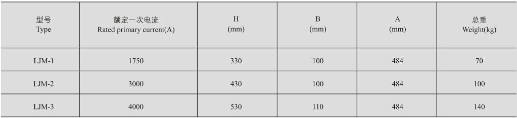 LJM-1、2、3零序电流互感器的外形尺寸
