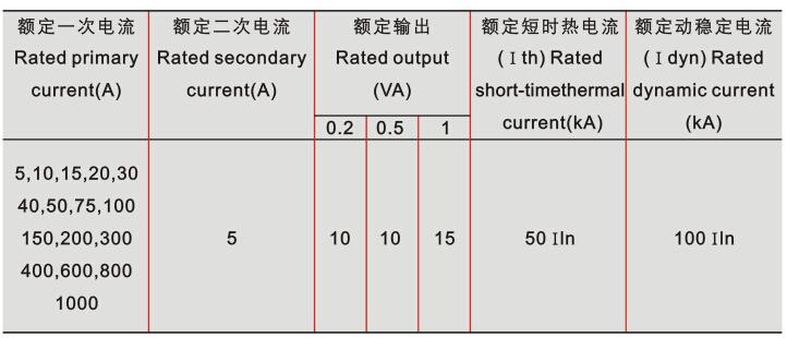 LQG-0.5电流互感器技术参数