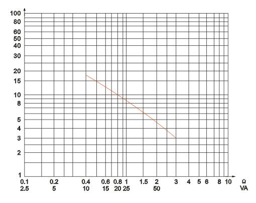 LFZB9-10电流互感器技术参数