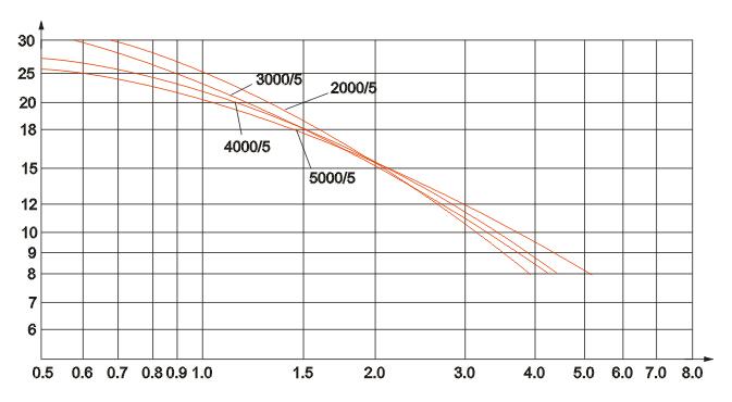 LMZD2-10电流互感器技术参数